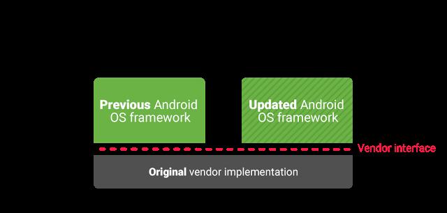 Den nye løsningen gir ett oppdateringsgrensesnitt for Android, noe som skal få fart i sakene.