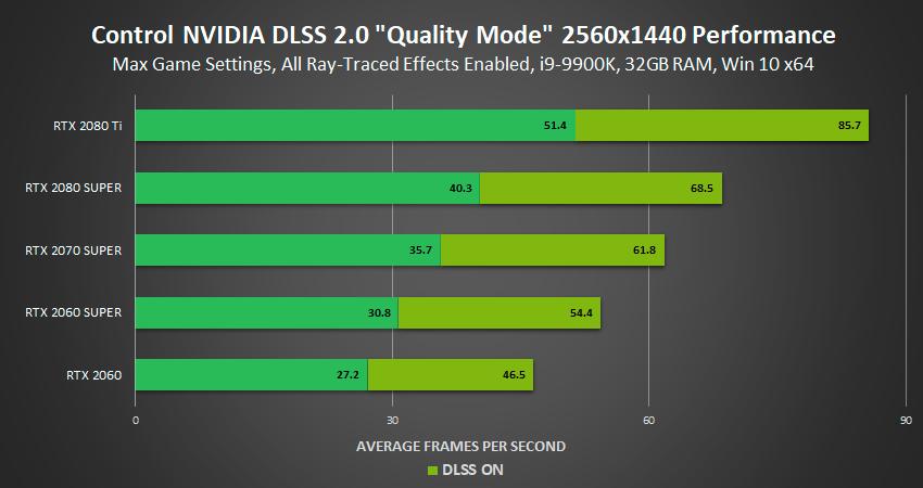 Et eksempel på hvor mye bedre bildeflyt DLSS 2.0 bidrar med, uten at bildekvaliteten faller.