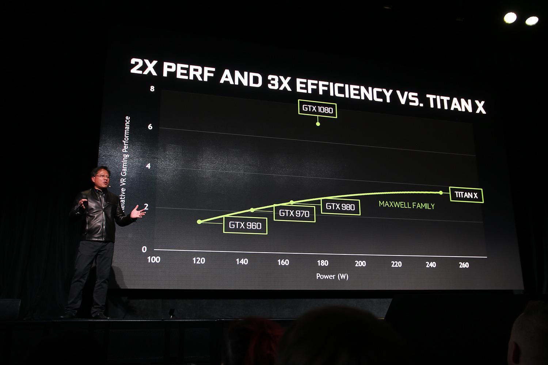GTX 1080 skal være to ganger raskere enn Titan X i VR-modus, og tre ganger så energieffektivt.