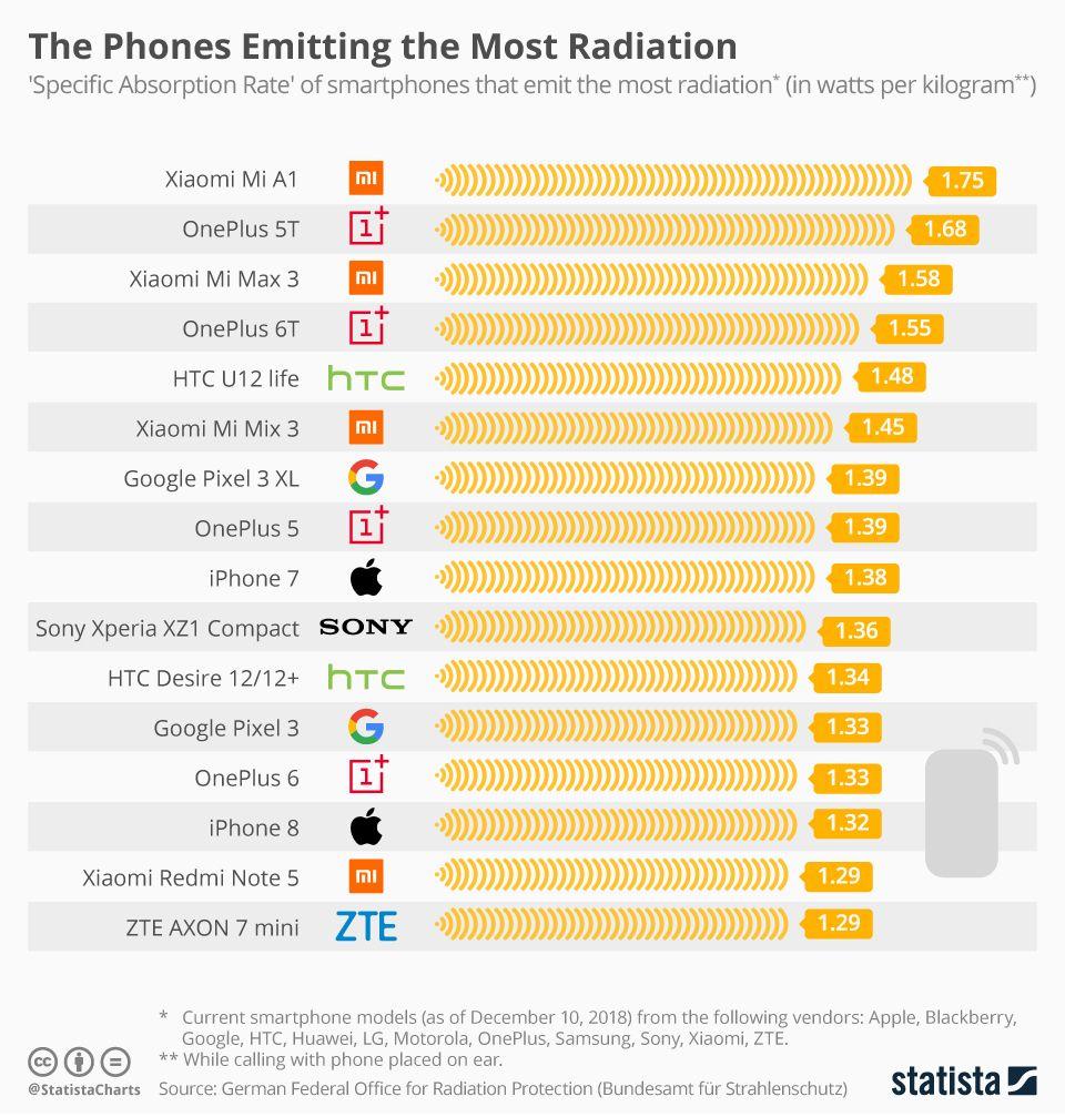 Her er de 16 telefonene som strålte mest.