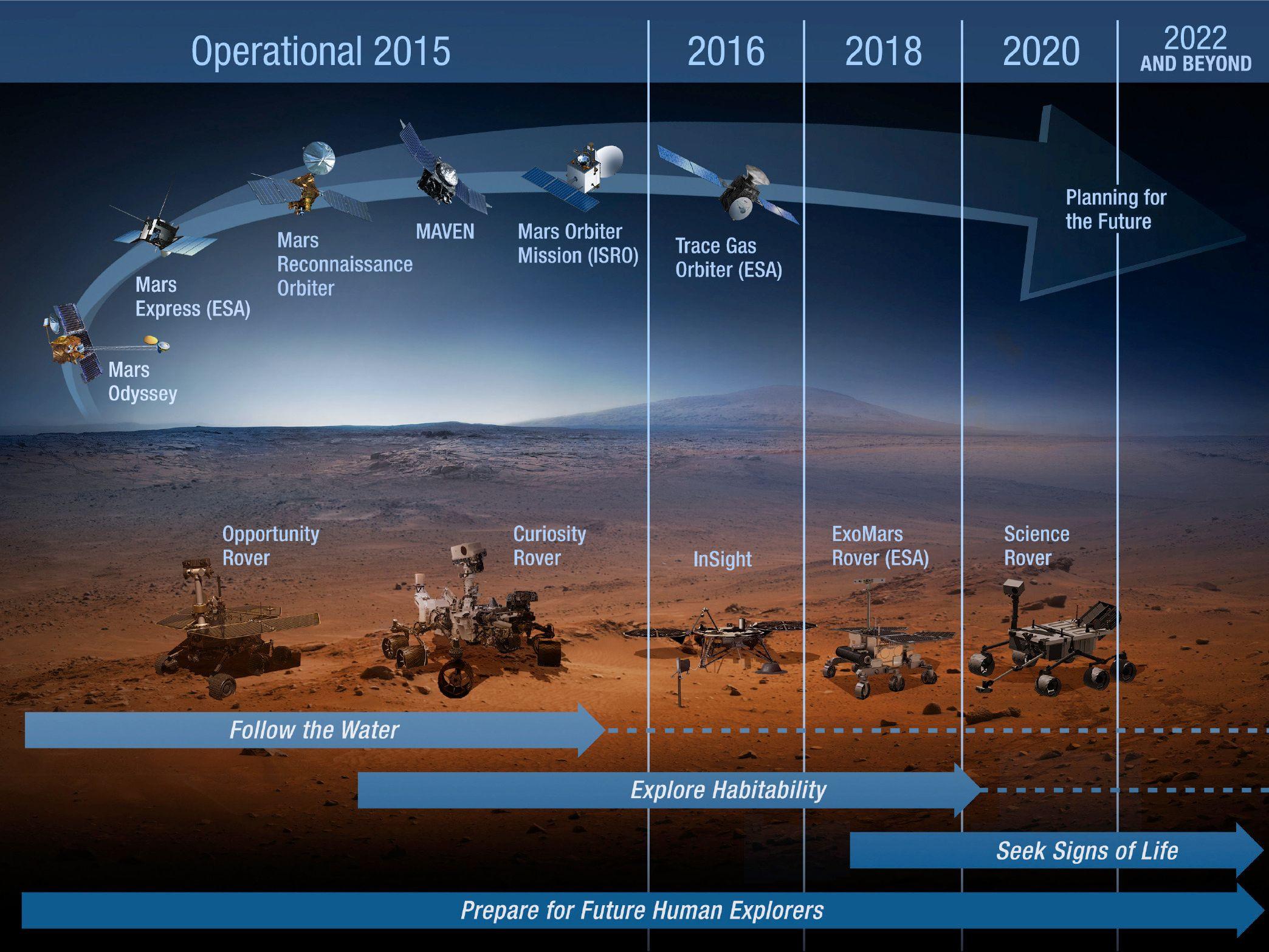 Vi er allerede på Mars med roboter, understreker NASA. Her er de konkrete oppdragene i årene som kommer. Foto: NASA
