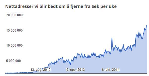 Graf som viser økning i antall forespørsler fra 2011 og frem til i dag. Foto: Google