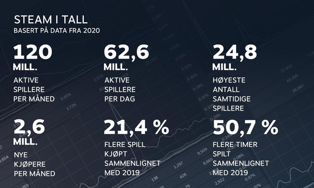 Steams egen statistikk for 2020.