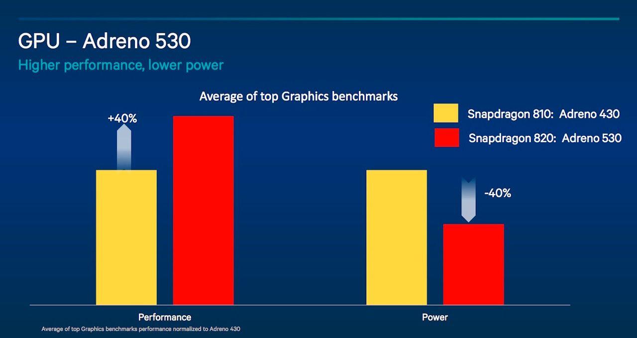 Adreno 530 skal være 40 prosent raskere, og bruke 40 prosent mindre strøm, sammenlignet med Adreno 430. Foto: Qualcomm