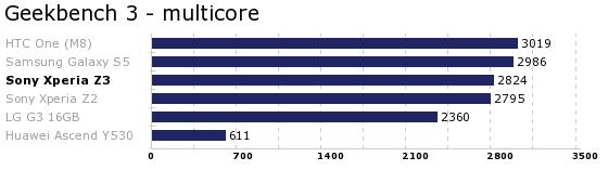 Geekbench 3 multicore.