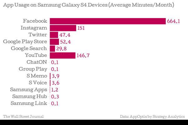 Tallenes tale er klare - iallfall for de 250 brukerne i undersøkelsen. Samsungs egne apper ignoreres for det meste. (Klikk på bildet for å gå til WSJ).Foto: Wall Street Journal/Strategy Analytics