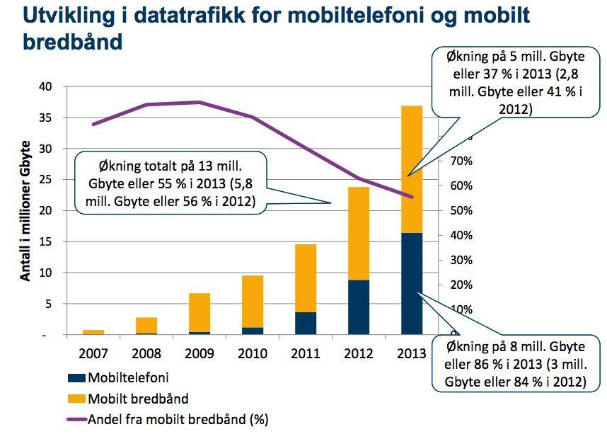 Denne grafen fra Post- og teletilsynet (og ikke Telenor) illustrerer dataveksten fra år til år.Foto: Post- og teletilsynet