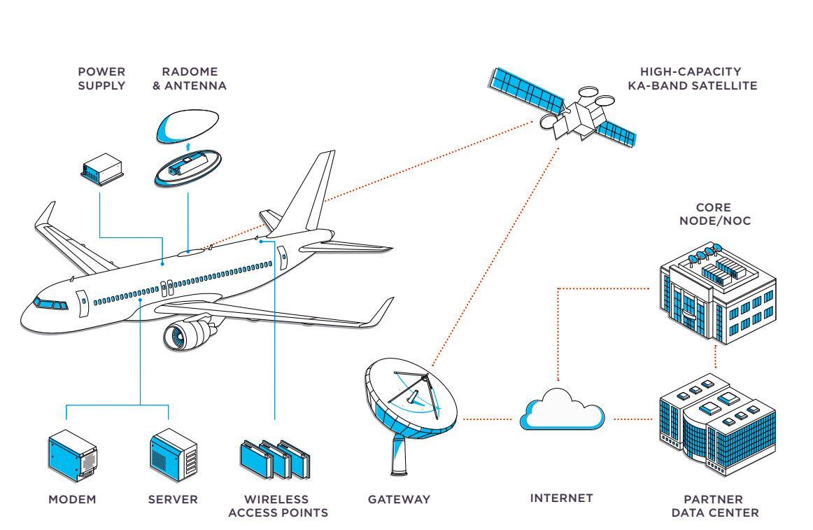Denne skissen viser hvordan Internett på fly fungerer. I dette tilfellet brukes en satellitt som opererer i Ka-båndet, som gir høyere overføringshastigheter enn eldre satellitter som kun har Ku-bånd (lavere frekvenser).