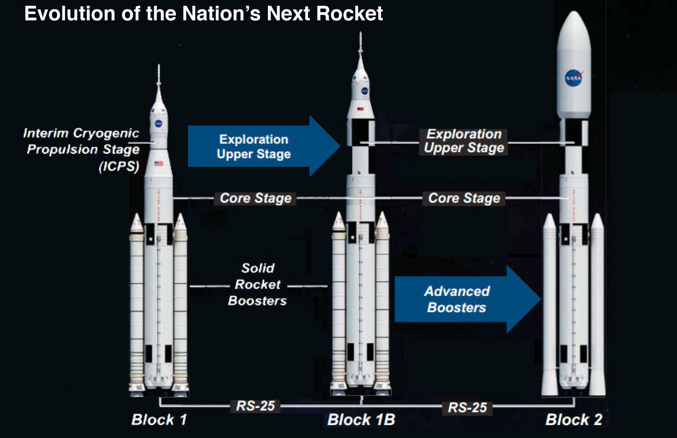 Utviklingen av Space Launch System. Foto: NASA
