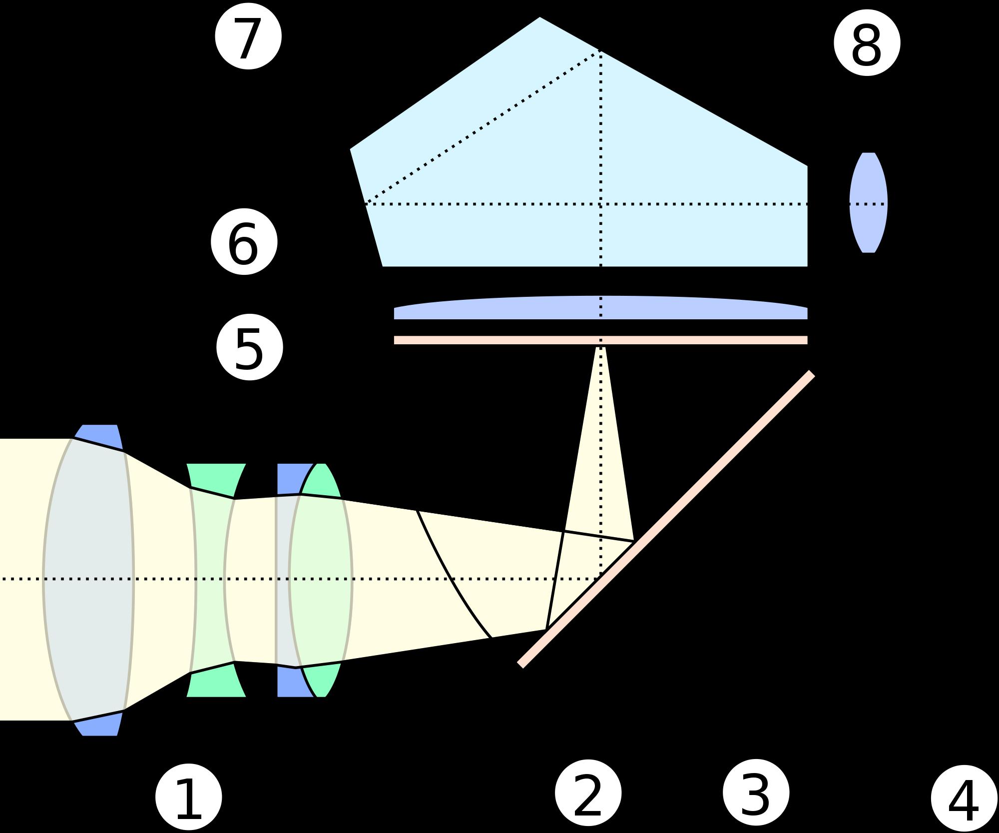 Lyset går gjennom objektivet (1), deretter går det enten forbi speilet (2) til bildesensorene (3 og 4) eller via linser og speil (5,6 og 7) til søkeren (8).Foto: Wikimedia Commons
