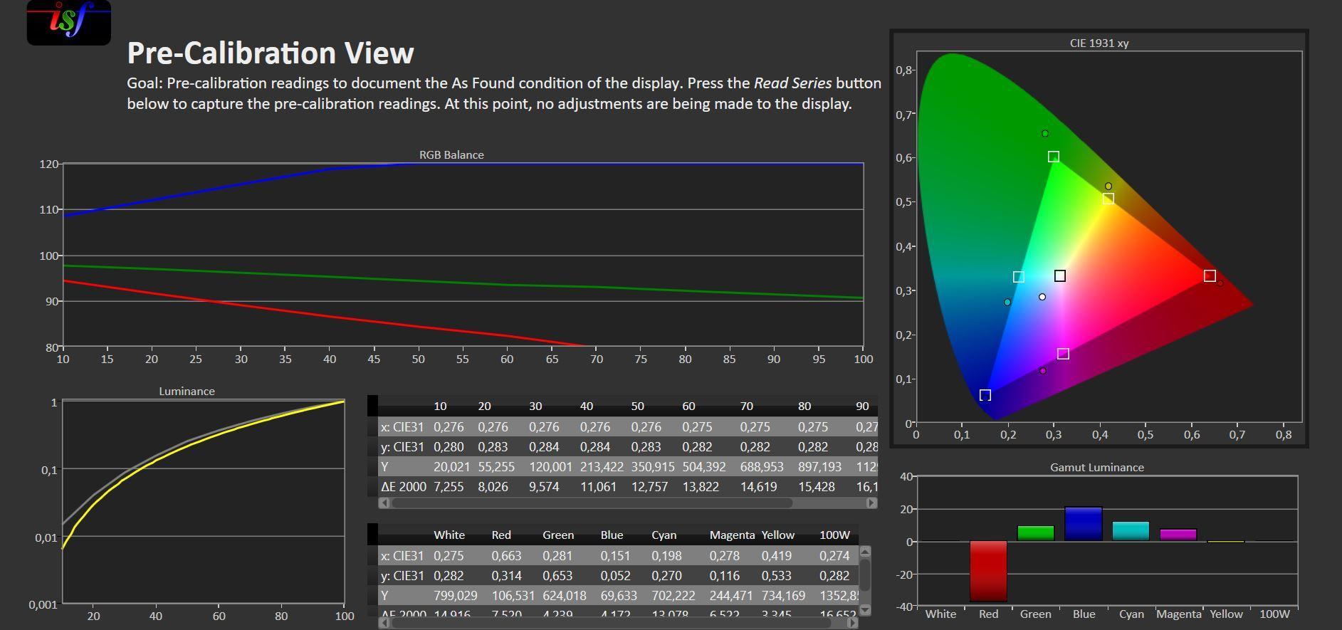 Standard-modusen måler ikke spesielt bra. Men i praksis fungerer det meget bra ute i sollyset.