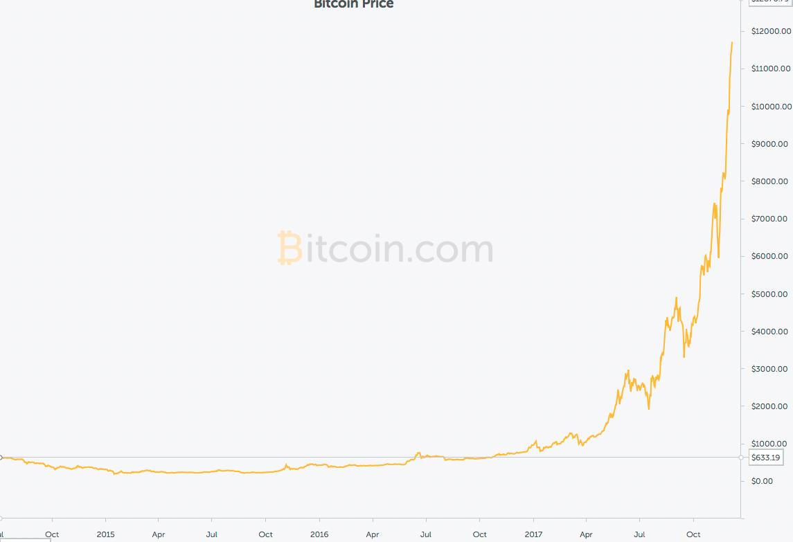 Slik har verdien av en Bitcoin utviklet seg mot dollaren siden juni 2014 til dags dato.