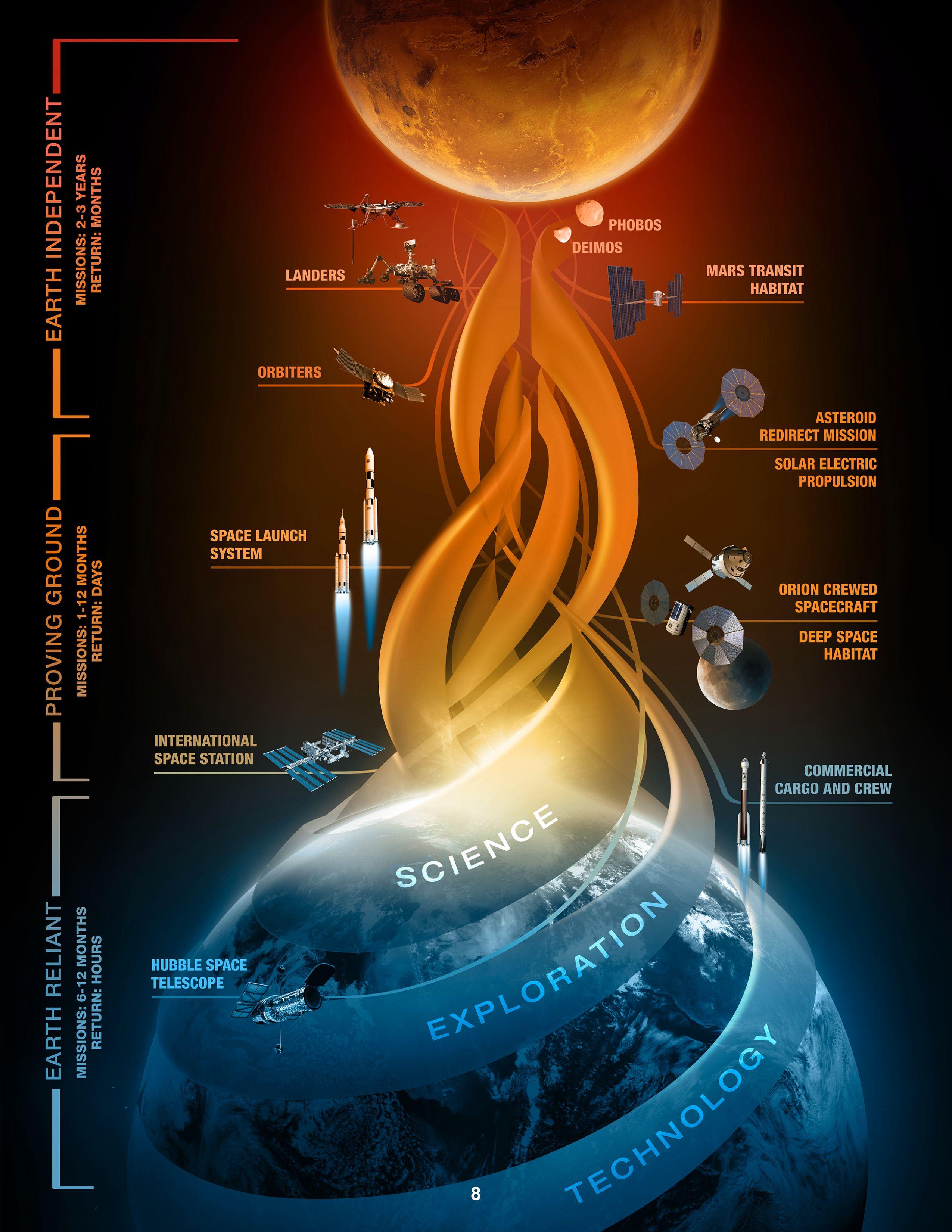 NASA ser for seg tre forskjellige faser i Mars-prosjektet sitt. Foto: NASA