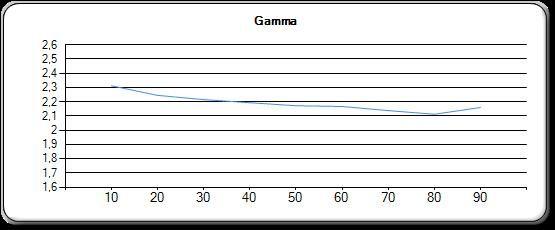 Gamma etter kalibrering