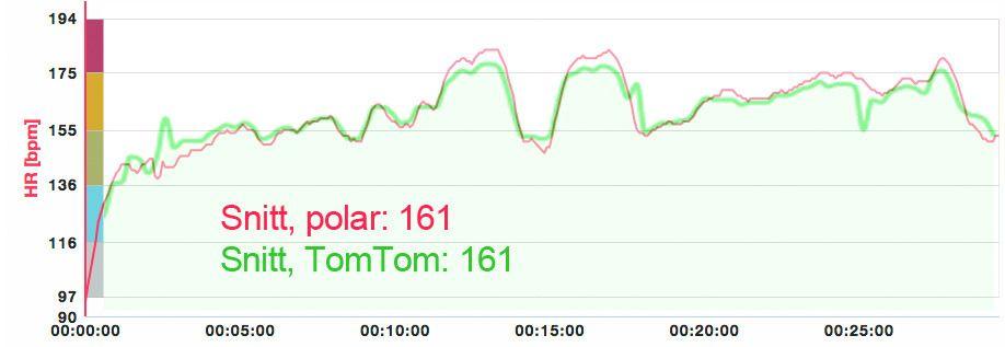 Pulsmålingen til Polar V800 (med pulsbelte) og TomTom Runner Cardio (optisk) følger hverandre ganske tett – og snittpulsen havnet på nøyaktig samme resultat i vår test.