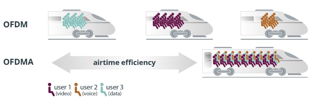 OFDMA gjør at ulike typer data kan sendes samtidig i én og samme strøm. Det øker kapasiteten i nettet.