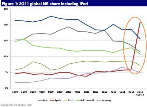 iPad ble raskt verdens mest populære bærbare PC. Bilde: Gigaom.com