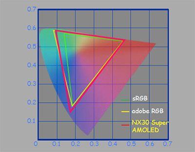 Ikke 100% overlapp, men skjermen kan gjengi omtrent Adobe RGB fargerommet.