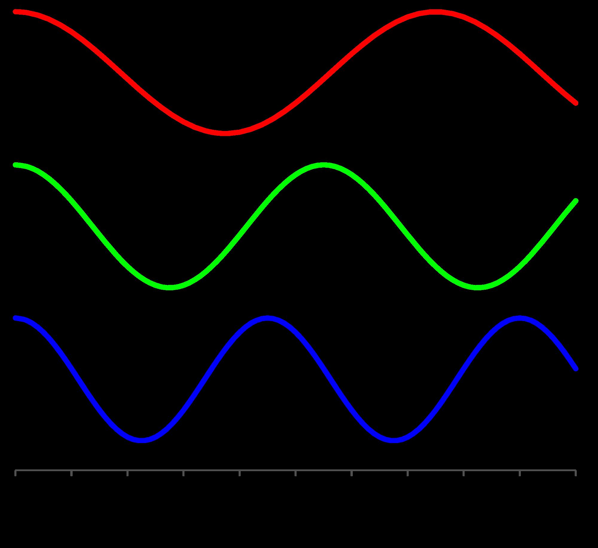 Bølgelengden til rødt, grønt og blått lys.Foto: Wikipedia