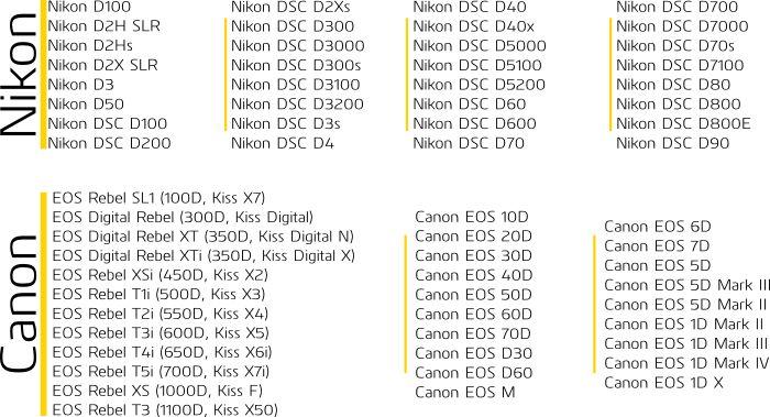Her er listen over foreløpig støttede modeller.