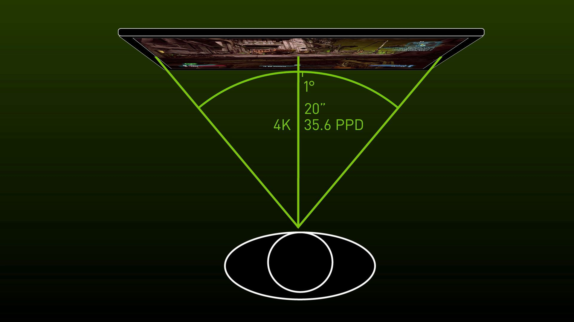 Slik forklarer Nvidia pikseltettheten per grad i synsfeltet ditt.
