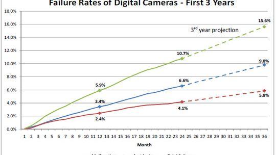 Hvor ofte går kameraet i stykker?