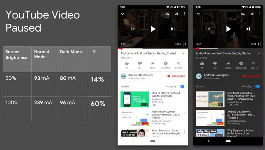 I Googles eksempel var strømsparingen på omtrent 60 prosent når de aktiverte mørk modus i YouTube-appen.