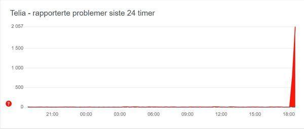 FRA 0 TIL 100: Etter klokken 18 skøyt rapporteringene om problemer hos Telia rett til værs. Over 2000 personer har rapport inn meldinger.
