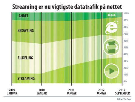 Denne grafen fra YouSee viser utviklingen.Foto: YouSee / FlatpanelsDK
