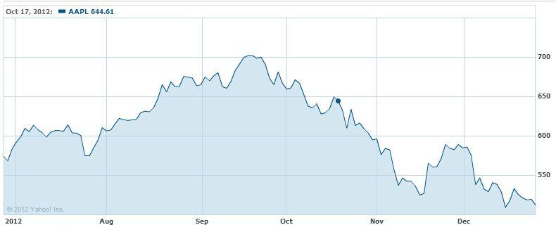 Apples aksjekurs har falt mye siden toppnoteringen i september. .Foto: Yahoo Finance.