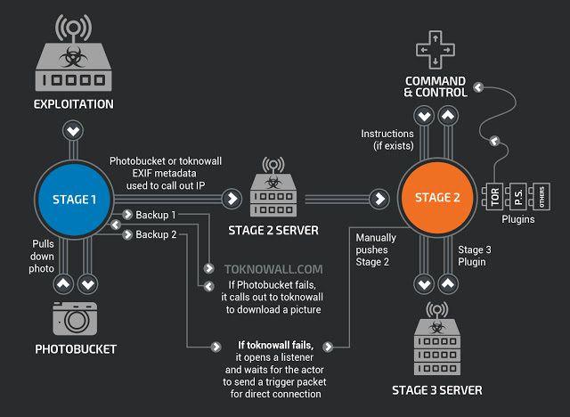 Skjematisk fremstilling av de tre trinnene til VPNFilter-programvaren.
