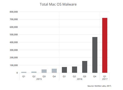 Det totale antallet ondsinnede programmer på Mac øker sterkt, men er fremdeles veldig lavt i det store bildet.