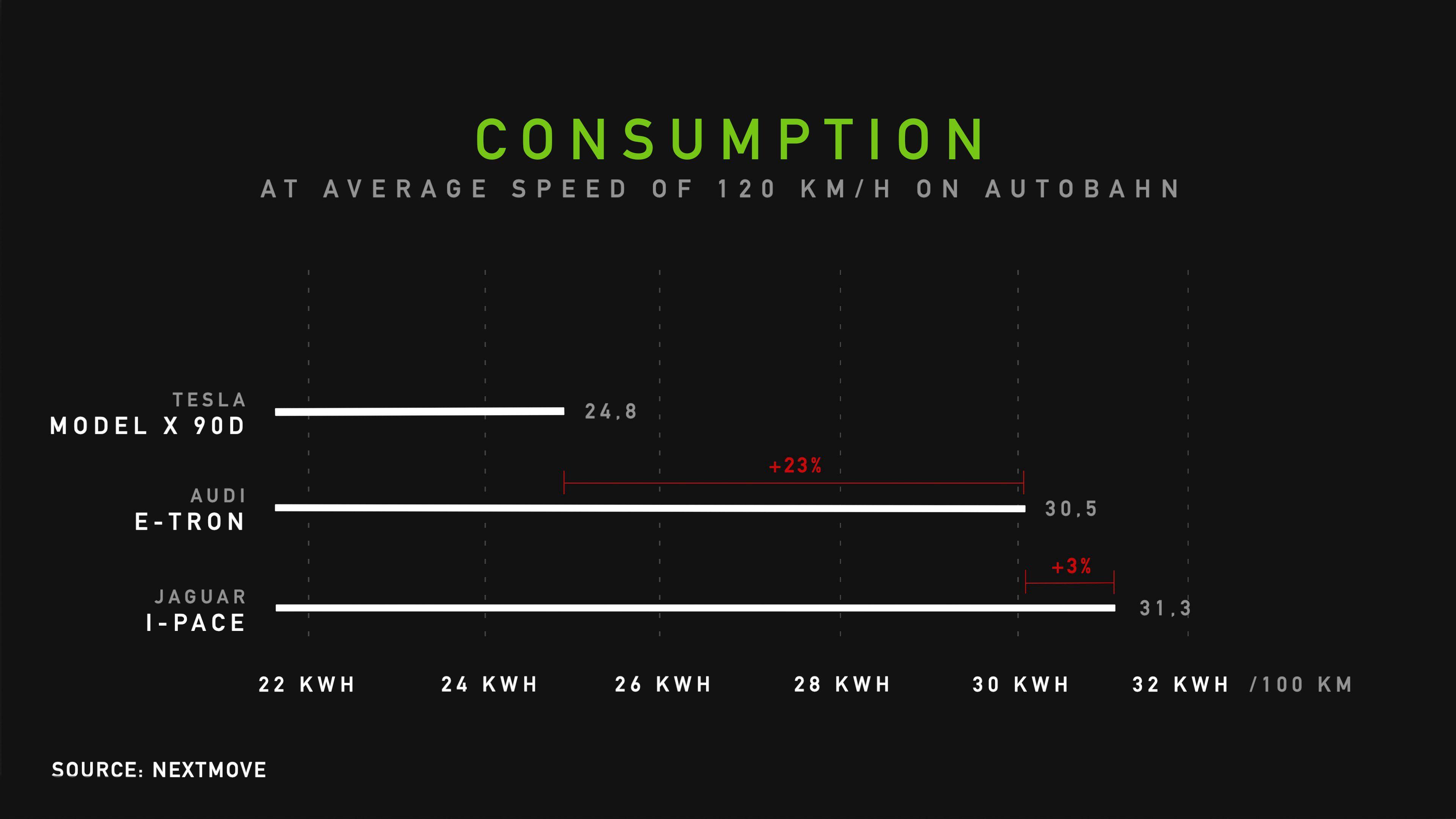 Forbruket i Nextmoves Autobahn-test. Vær imidlertid oppmerksom på at grafen ikke starter på null.