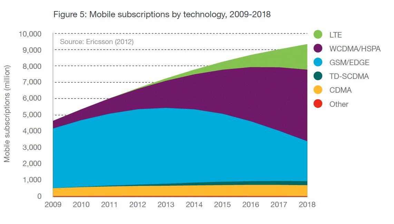 Antall mobilabonnement etter type teknologi. Abonnementene er definert etter den mest avanserte teknologien telefonen og nettverket kan håndtere.