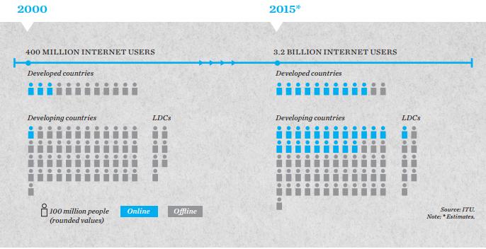 Globale data. Foto: ITU