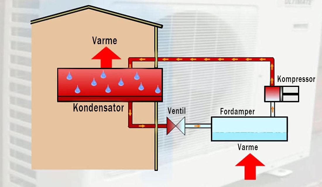 En rask skisse av hvordan et varmepumpesystem fungerer.