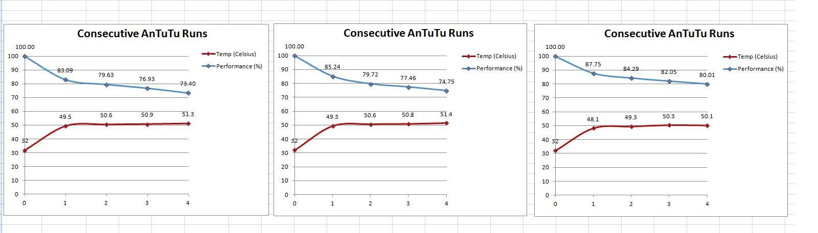 XDA Developers-brukeren fikk disse grafene da han testet aluminiumsfolie. Kan vi få like godt resultat? Foto: schecter7/XDA Developers