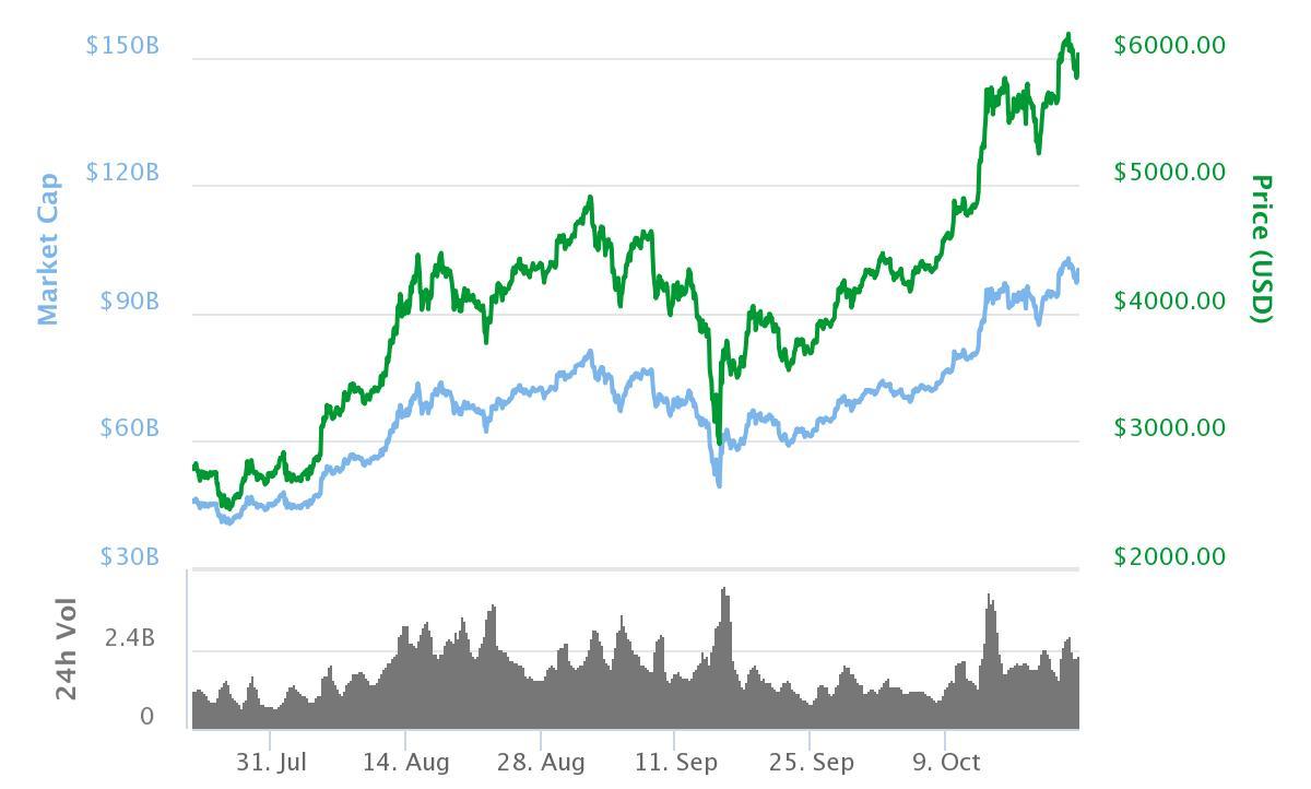 Grafen viser utviklingen i Bitcoin-verdien i løpet av de siste tre månedene.