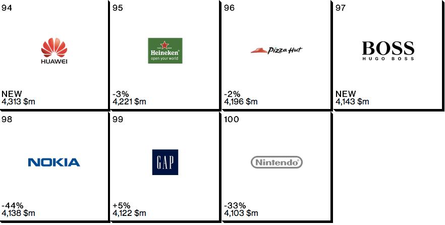 Huawei vokser stort, og legger seg på en 94. plass på Interbrands liste.Foto: Skjermdump fra Interbrand