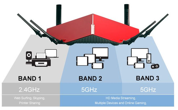 D-Link illustrerer egenskapene til, og fordelene ved, å ha flere bånd.