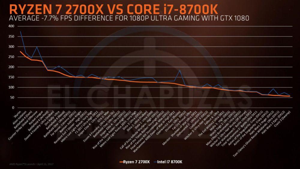 AMDs topprosessor yter fortsatt litt svakere enn Intels konge i spill.