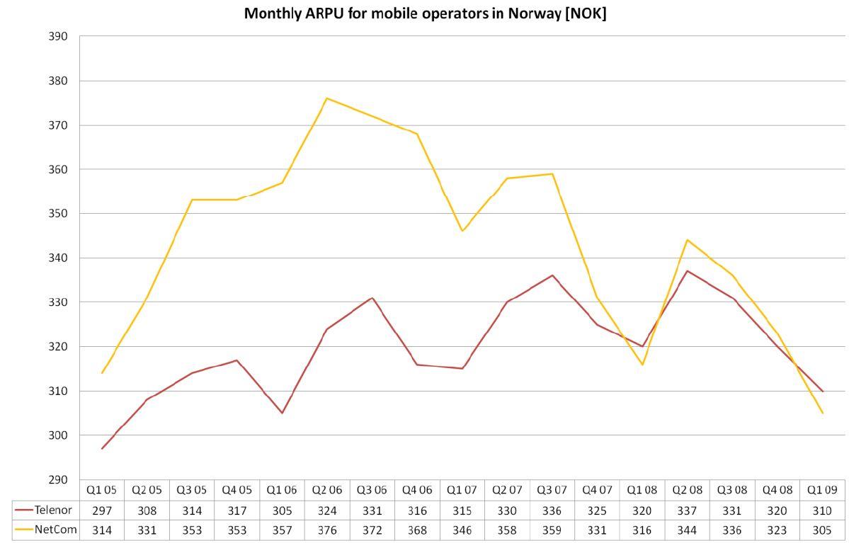 Denne grafen viser at inntjening per kunde har gått nedover. (Graf: Strand Consult)