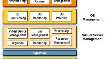 SAP skal støtte VMware