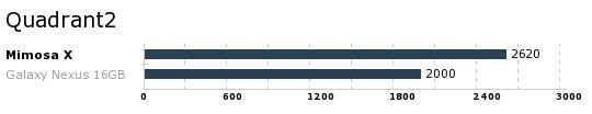 Foreløpig har vi ikke fått testet så mange enheter med nye Quadrant 2 - men også her ser Mimosa X ut til å ha et greit resultat.