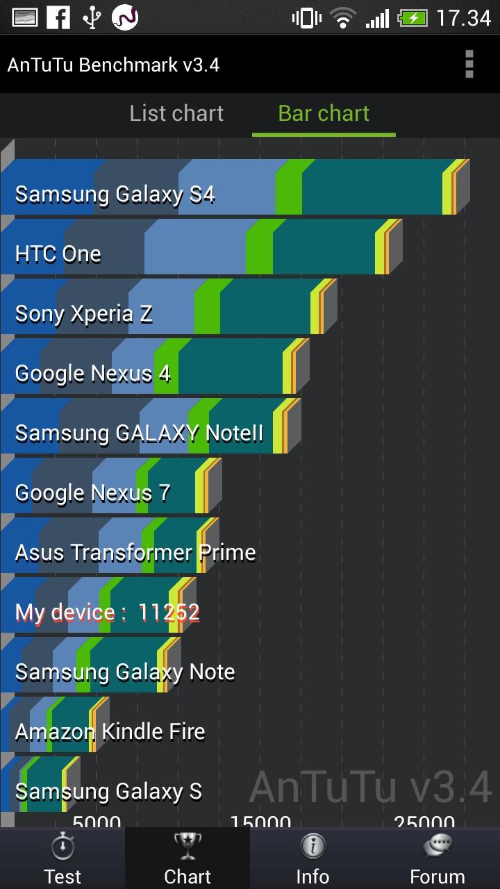 HTC One Mini drar ikke skinnet av pølsene, men den er rask nok til normal bruk.