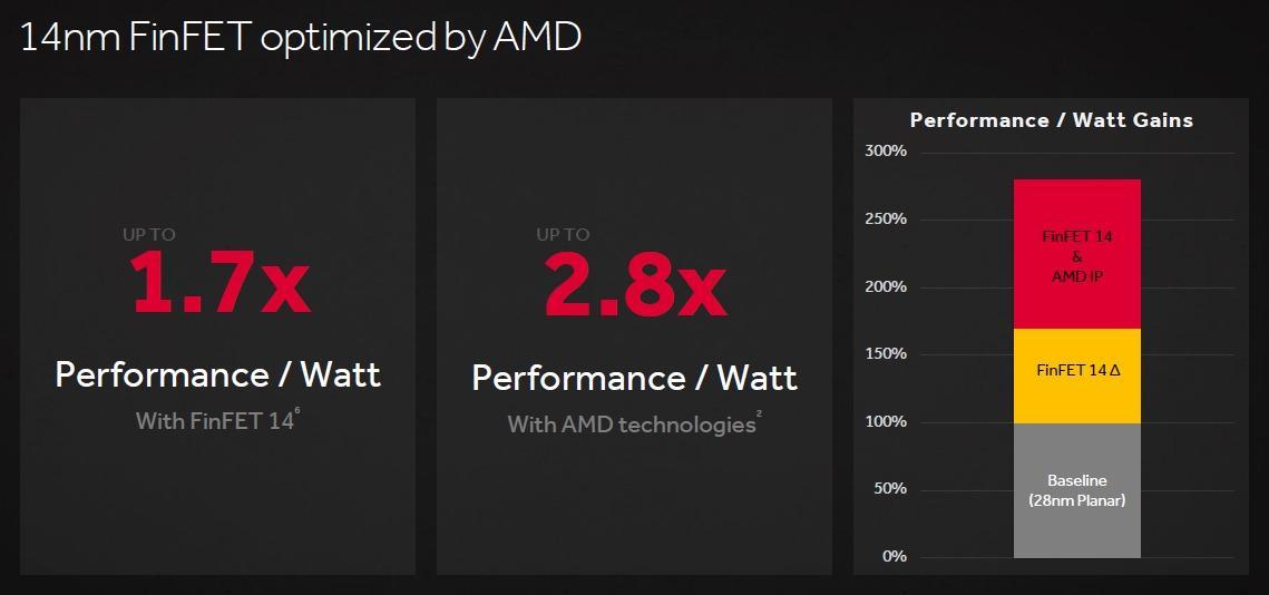 Tallene viser optimale forbedringer fra R9 270X til RX 470.