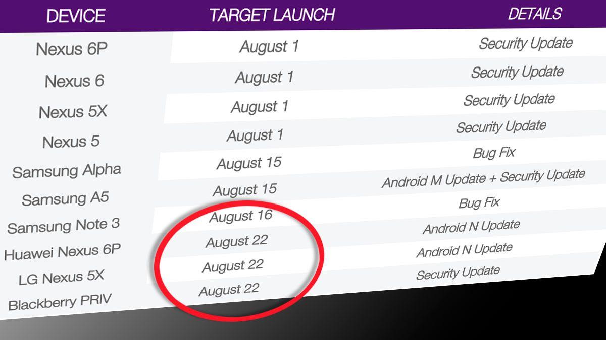 Android 7-datoen er avslørt