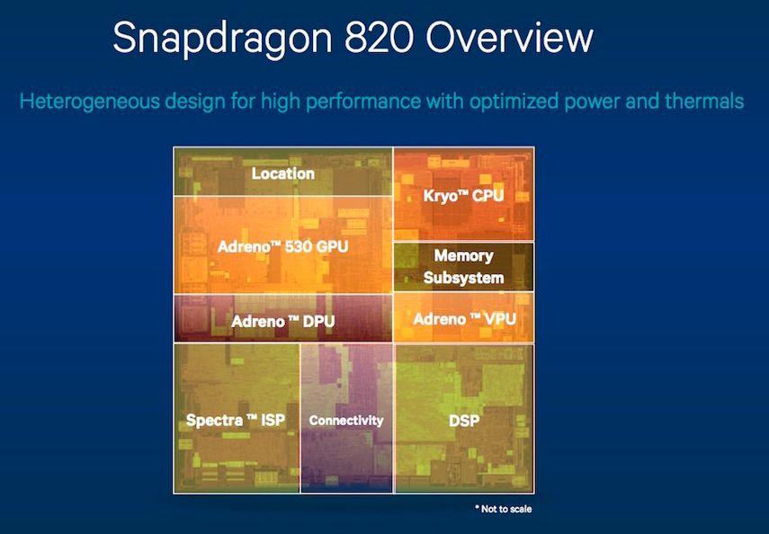 Blokkdiagram som viser de ulike komponentene i Snapdragon 820-brikken. Foto: Qualcomm