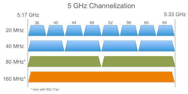 Denne illustrasjonen viser noen av kanalene som brukes av 802.11ac. Når kanalbredden øker til 40, 80 eller 160 MHz, vil mer av frekvensressursene brukes.