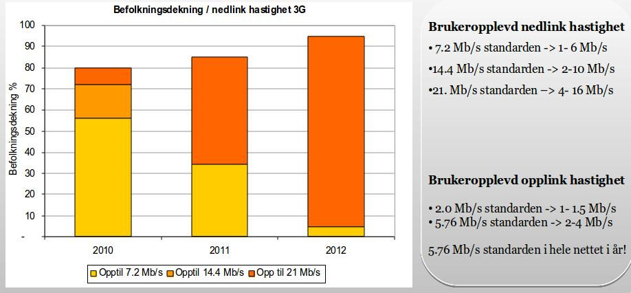 Slik blir nedlastingshastighetene for 3G.